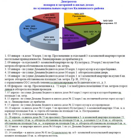 Статистика пожаров в Калининском районе за 2019 год.